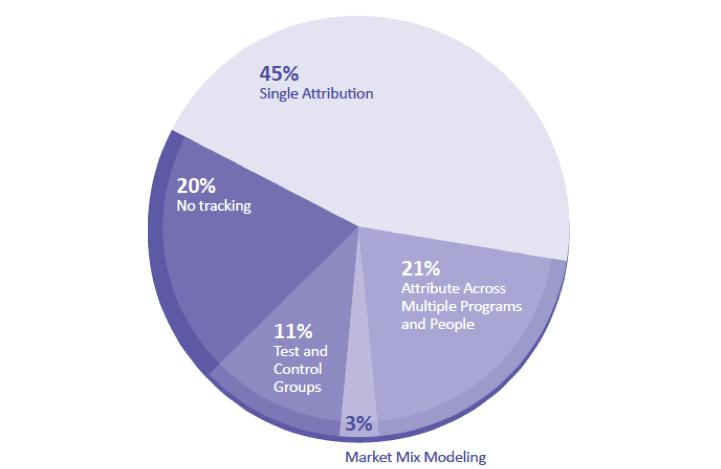 Pie Chart zum Tracking von Unternehmen