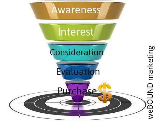 Representation of a Funnel by weBOUND marketing