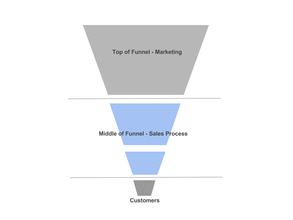 Representation of a sales funnel by weBOUND