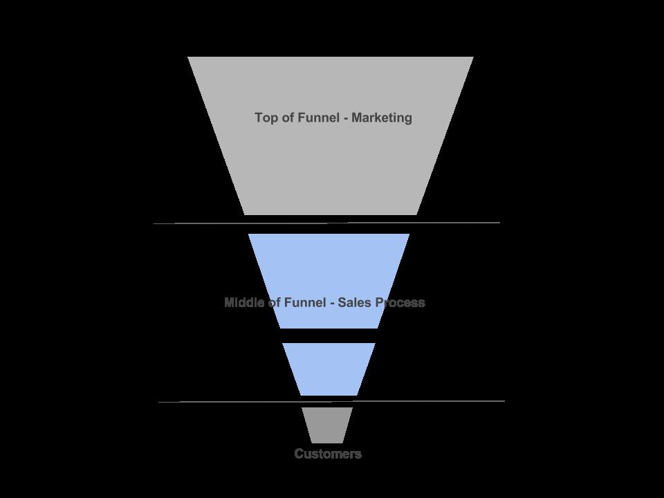 Aufbau eines Sales Funnel