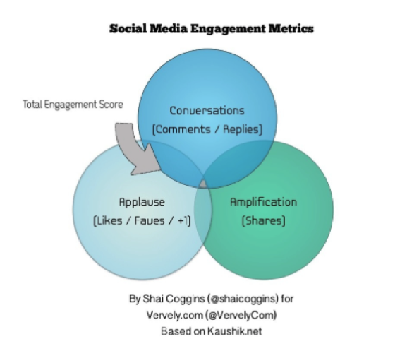 Social Media Engagement Metriken