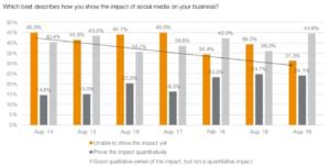 CMO Survey Proving Ad Spend