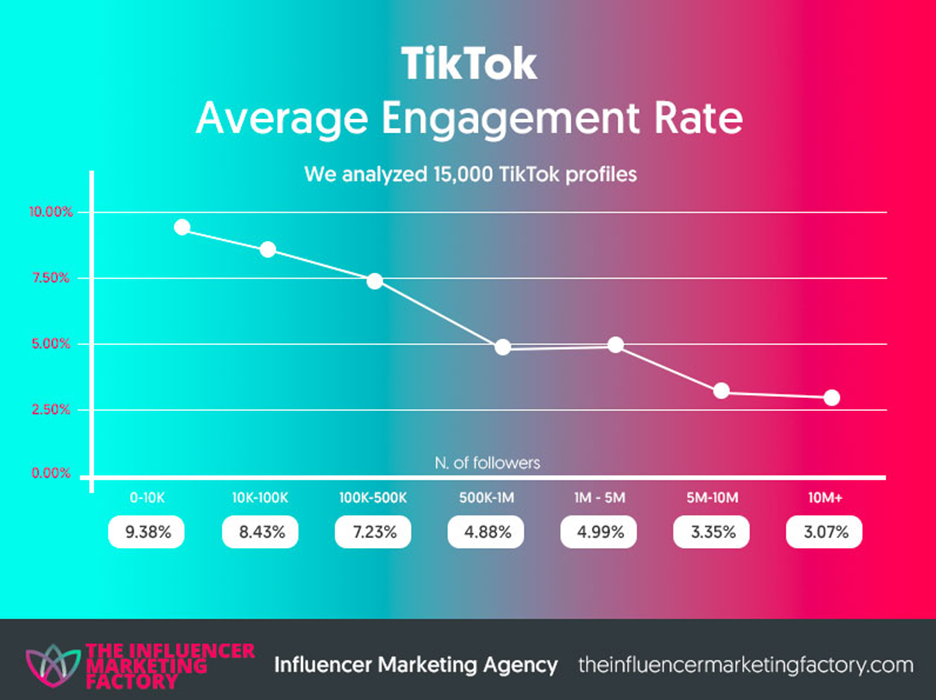 TikTok Average Engagement Rate in correspondance to account size