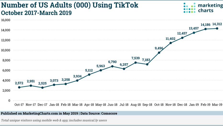 Die Anzahl an Erwachsenen auf TikTok steigt stetig