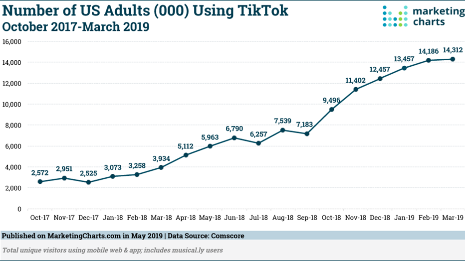 The number of adults on TikTok is rising continuously