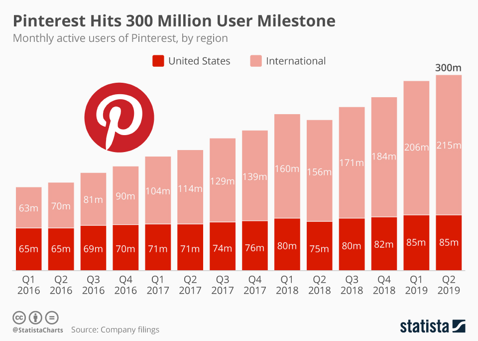 Pinterest user count