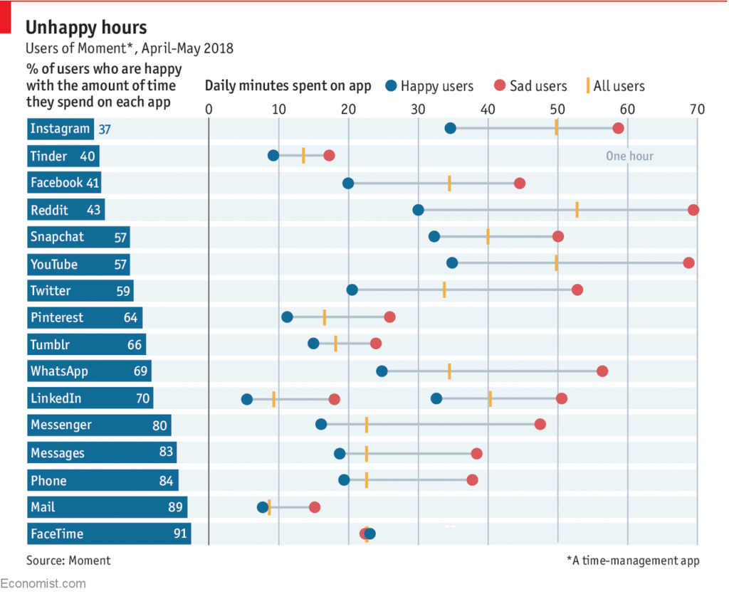Statistic of unhappy hours on Social Media