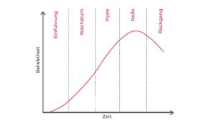 Der Lebenszyklus auf Social Media