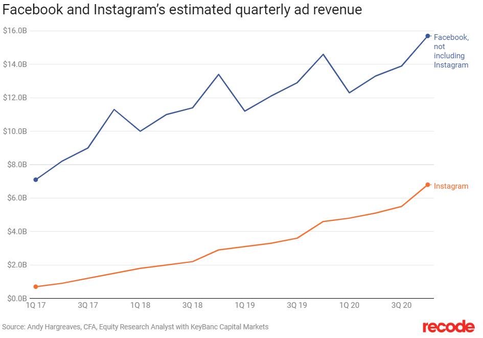 Social Media Ad Raten am Zunehmen