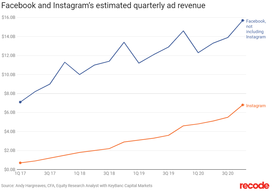 Ad Revenue Rates on Social Media are increasing