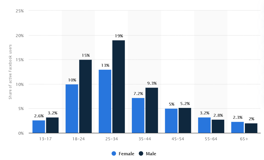 Social Media demographics by age and gender