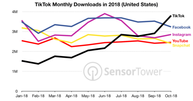 TikTok monthly downloads are rising