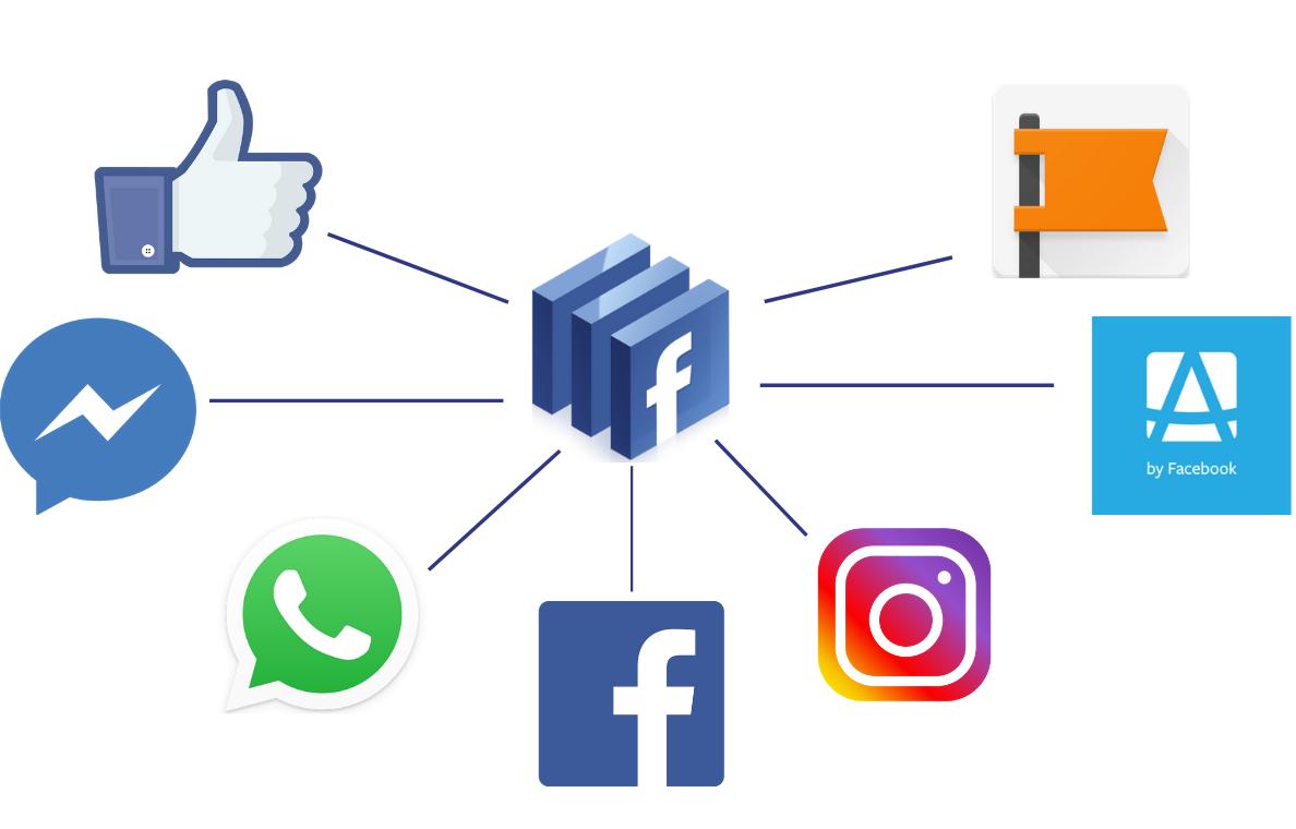 Das Facebook Ökosystem