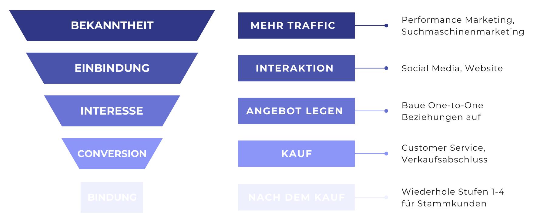 Phasen eines Sales Funnels: Aufmerksamkeit, Einbindung, Interesse, Konversion, Bindung