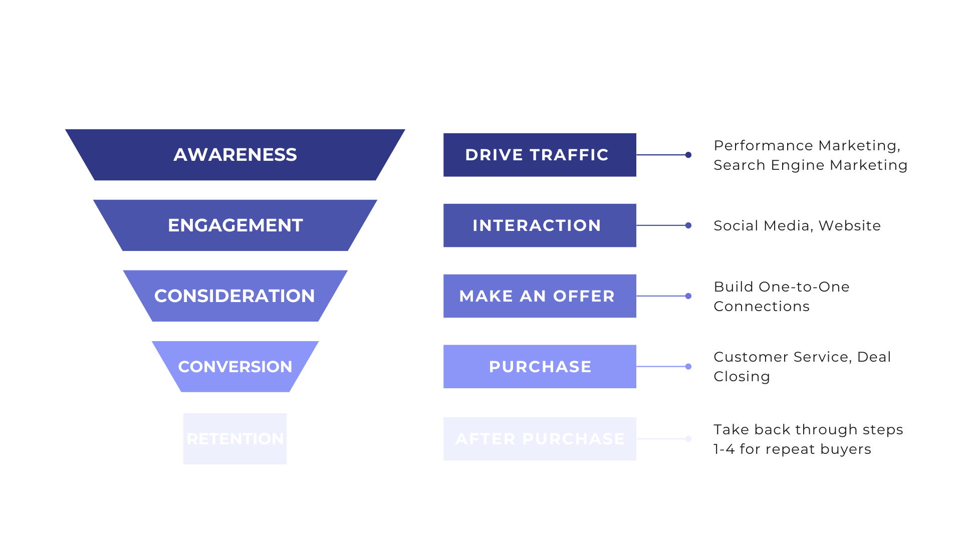 Visualization of the phases of a Sales Funnel: Awareness, Engagement, Consideration, Purchase, Retention